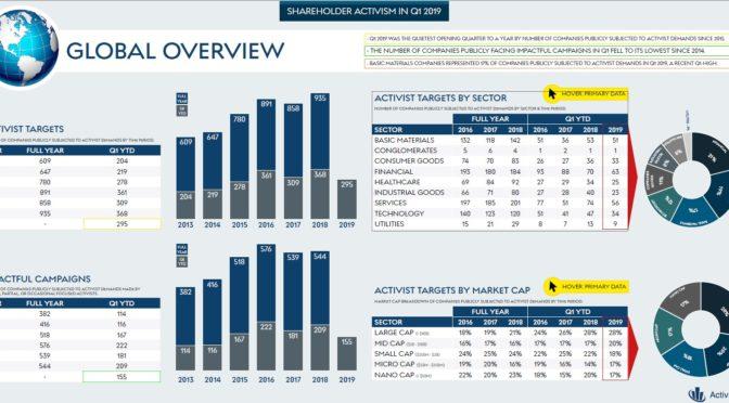 Shareholder Activism Stats - ETF System